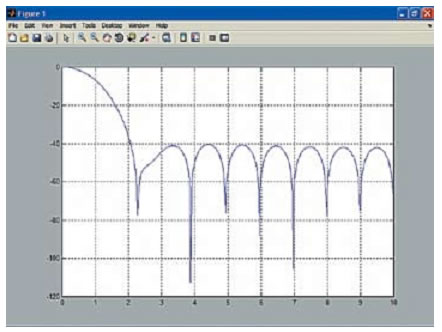 График амплитудного спектра для окна Хэмминга