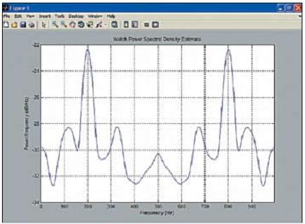 Пример оценки СПМ методом Уэлча