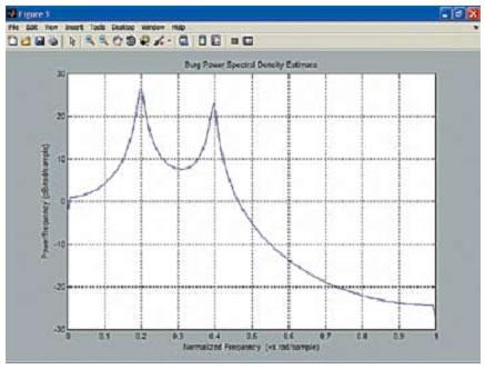 АЧХ сигнала с белым шумом, построенная с помощью функции pburg