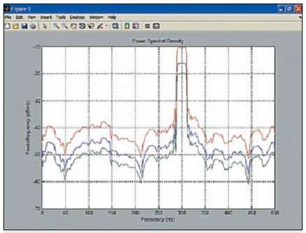 Пример оценки СПМ с помощью функции pmtm