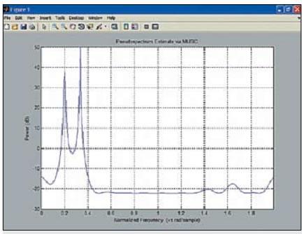Спектр двухчастотного сигнала с шумом, построенный функцией pmusic