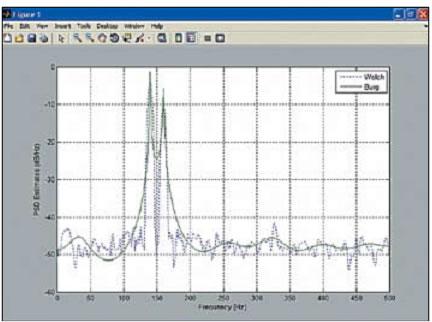 Пример оценки СПМ методами Уэлча и Берга для зашумленного двухчастотного сигнала