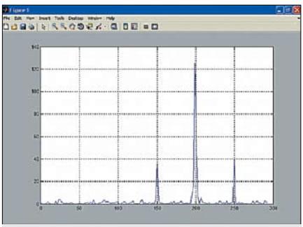 График спектральной плотности сигнала, приведенного на рис. 2