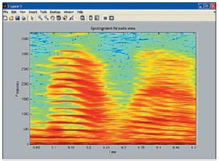 Спектрограмма звуковых колебаний