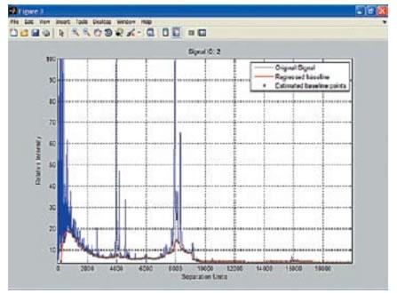 Построение спектра масс-спектрометра с базовой линией