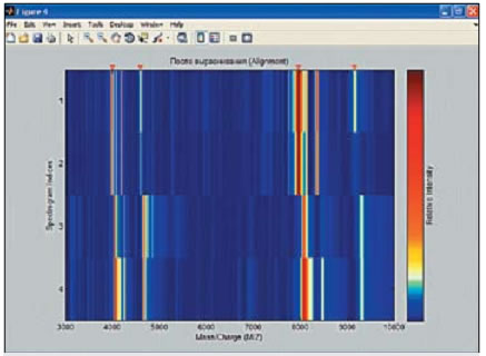 Карта спектра (спектрограмма) после выравнивания