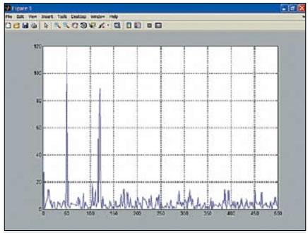 График спектральной плотности сигнала после одномерного преобразования Фурье