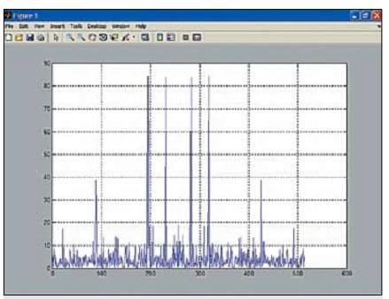График спектральной плотности того же сигнала после применения функции fftshift