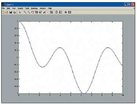 График сигнала, представленного функцией Дирихле при n = 4