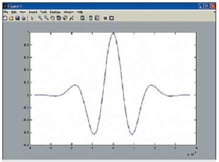 График синусоиды, модулированной функцией Гаусса