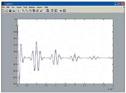 График сигнала, построенного функцией pulstran
