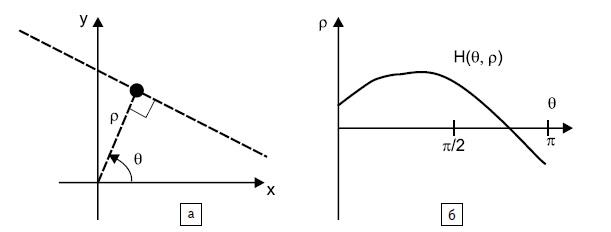 а) Параметризация прямой линии; б) пространство Хафа