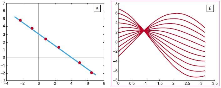 Точки на прямой линии (а) и соответствующие им синусоидальные кривые (б)