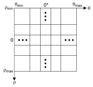 Дискретизация пространства Хафа  на ячейки накопления