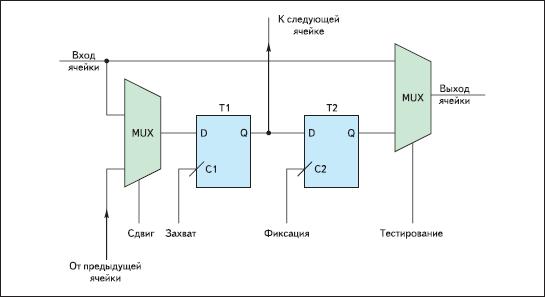 Разряд регистра данных сканирующей цепочки