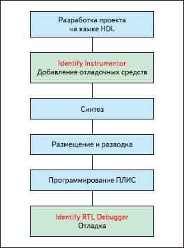 Типичный проектный поток для САПР Identify RTL Debugger