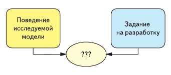 Сравнение поведения проверяемого проекта с тем, что должно получиться по заданию на проектирование