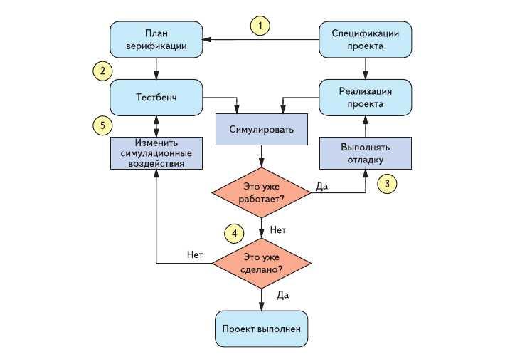 Обобщенная блок-схема проведения верификации проекта