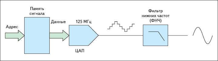 Рис. 2. Принцип формирования сигнала