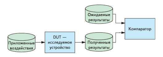 Обобщенная модель тестбенча