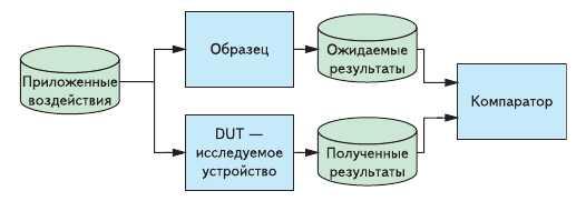 Основной вариант тестбенча с опорной моделью