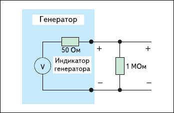 Рис. 5. Пример подключения генератора  к высокоомной нагрузке 1 МОм  (например, вход универсального вольтметра  или 1-МОм вход осциллографа)