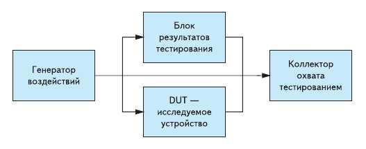 Обобщенный вариант тестбенча