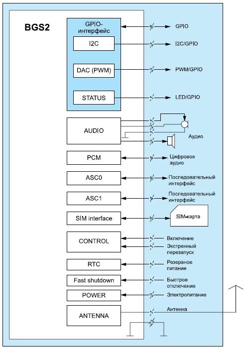 Схема подключения модуля BGS2 r.2
