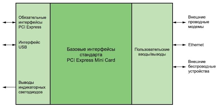 Интерфейсы, поддерживаемые стандартом PCI Express Mini Card