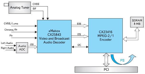 Рис. 1. Процесс обработки данных с использованием аудио/видео декодеров серии СX2584х