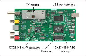 Рис. 2. Обмен данными через USB интерфейс с использованием декодеров серии CX2584х