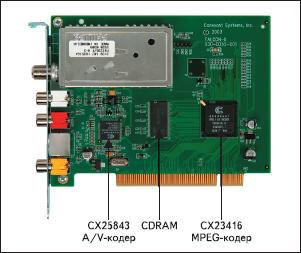 Рис. 3. Обмен данными через PCI шину компьютера с использованием декодеров серии CX2584х