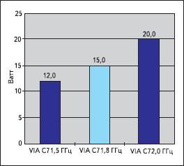 Выделяемая мощность процессора VIA C7