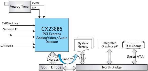 Рис. 4. Процесс обработки данных с использованием CX23885 аудио/видео декодера