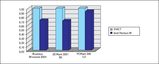 Производительность на ватт VIA C7 и Pentium-M