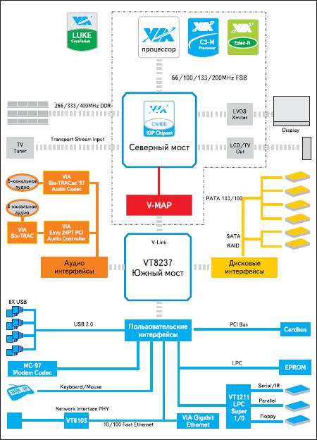 Блок-схема универсального контроллера на платформе VIA