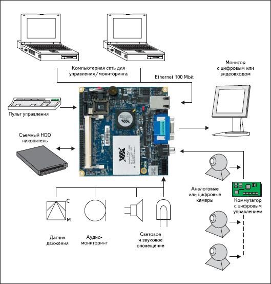 Охранная система видеонаблюдения на базе VIA EPIA-N