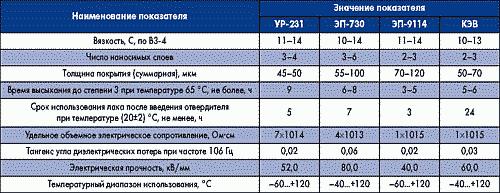 Таблица 1. Свойства влагозащитных двухкомпонентных лаков