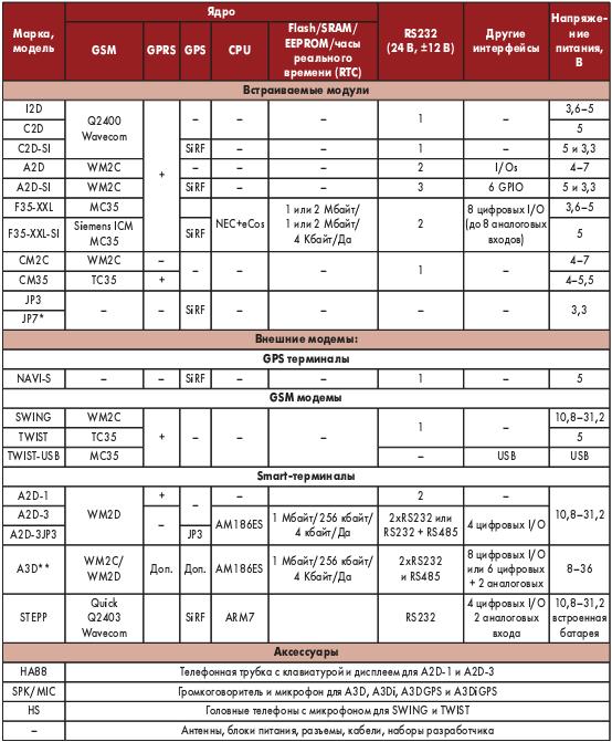 Таблица. Линейка продуктов GSM / GPRS / GPS Falcom