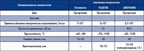 Таблица 2. Физико-химические свойства однокомпонентных пленочных защитных покрытий