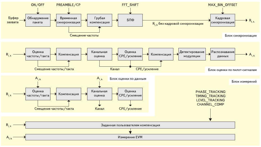 Рис. 4. Тракт обработки сигнала в OFDM-демодуляторе