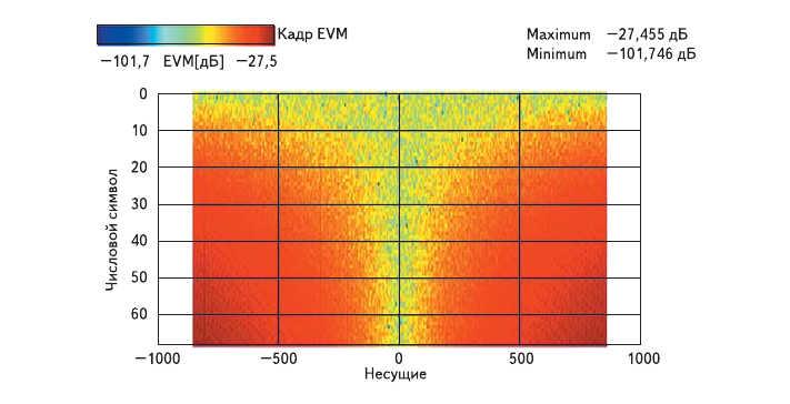 Рис. 5. Влияние нескомпенсированного смещения такта на EVM в плоскости символ/несущая кадра DVB-T (2k)