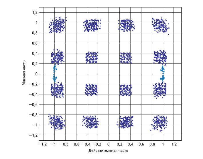 Рис. 6. Влияние квадратурной ошибки IQ на сигнальное созвездие 16-QAM с пилот-сигналами BPSK