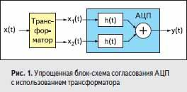Упрощенная блок!схема согласования АЦП с использованием трансформатора