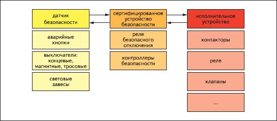 Структура системы безопасности согласно стандарту EN-954-1