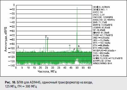 БПФ для AD9445, одиночный трансформатор на входе, 125 МГц, ПЧ = 300 МГц