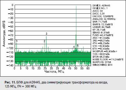 БПФ для AD9445, два симметрирующих трансформатора на входе, 125 МГц, ПЧ = 300 МГц