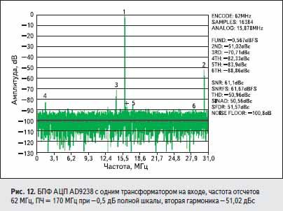 БПФ АЦП AD9238 с одним трансформатором на входе, частота отсчетов 62 МГц, ПЧ = 170 МГц при – 0,5 дБ полной шкалы, вторая гармоника – 51,02 дБс