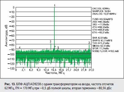 БПФ АЦП AD9238 с одним трансформатором на входе, частота отсчетов 62 МГц, ПЧ = 170 МГц при – 0,5 дБ полной шкалы, вторая гармоника – 80,56 дБс