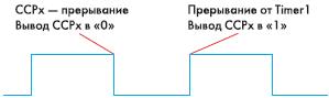 Рис. 13. Формирование 16-разрядной ШИМ